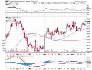 Stock Watchlist 8/30/17 $CDNA $HIMX $WATT