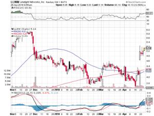 Todays Stock Watch List $LLNW and $HTGM