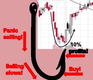 jason bond patterns Jason Bonds strategy