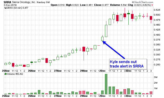 Kyle Dennis Fast5 winning trade